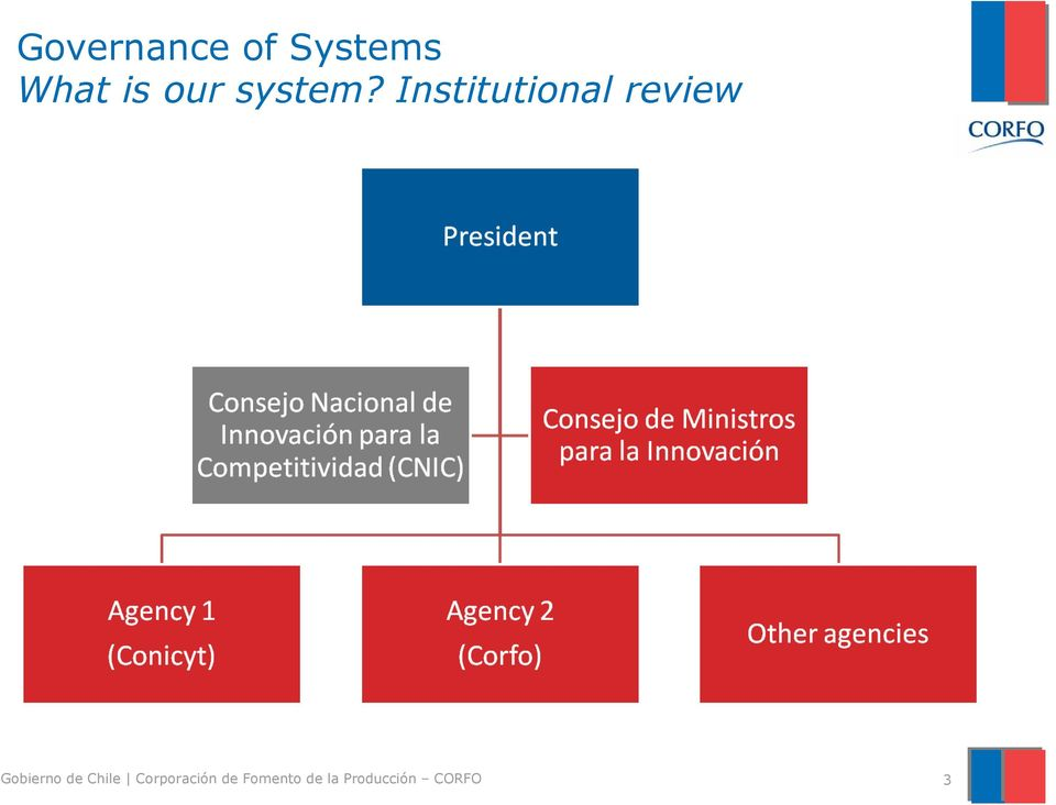 Institutional review Gobierno