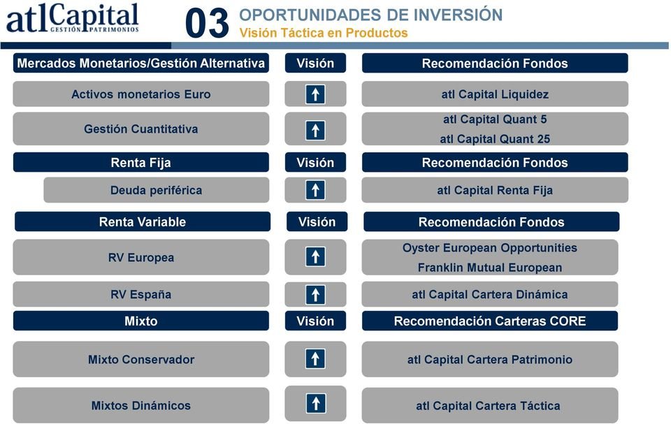 Capital Renta Fija Renta Variable Visión Recomendación Fondos RV Europea RV España Oyster European Opportunities Franklin Mutual European atl
