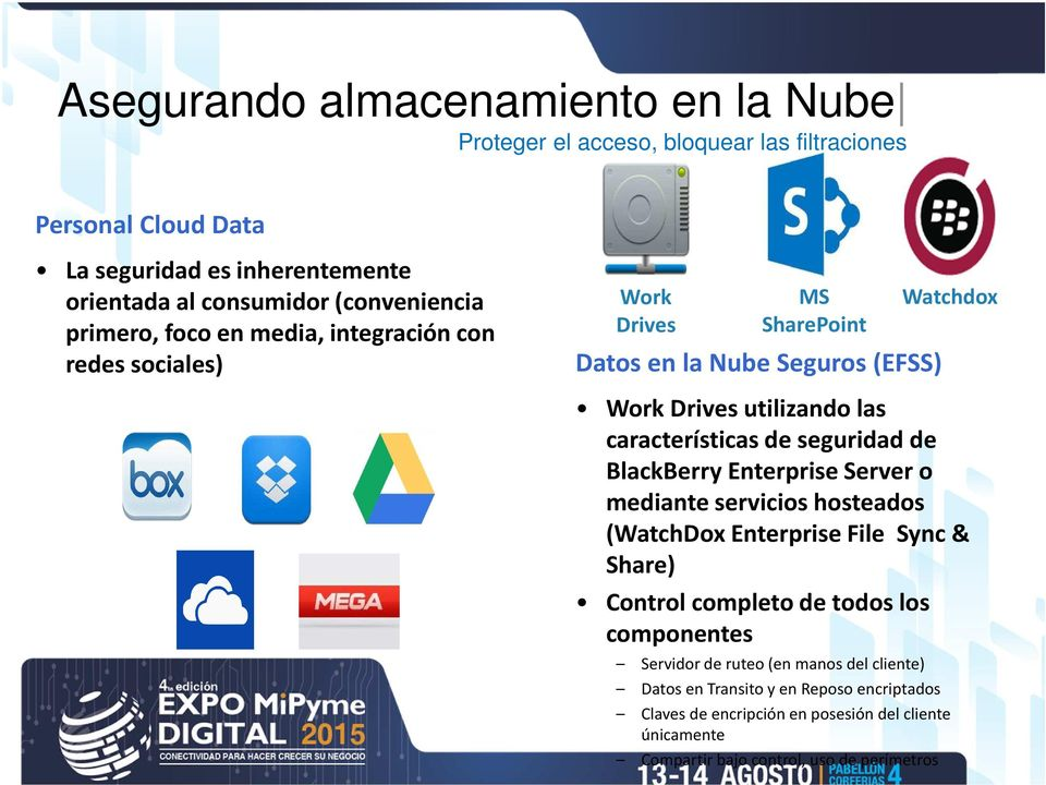 características de seguridad de BlackBerry Enterprise Server o mediante servicios hosteados (WatchDox Enterprise File Sync & Share) Control completo de todos los