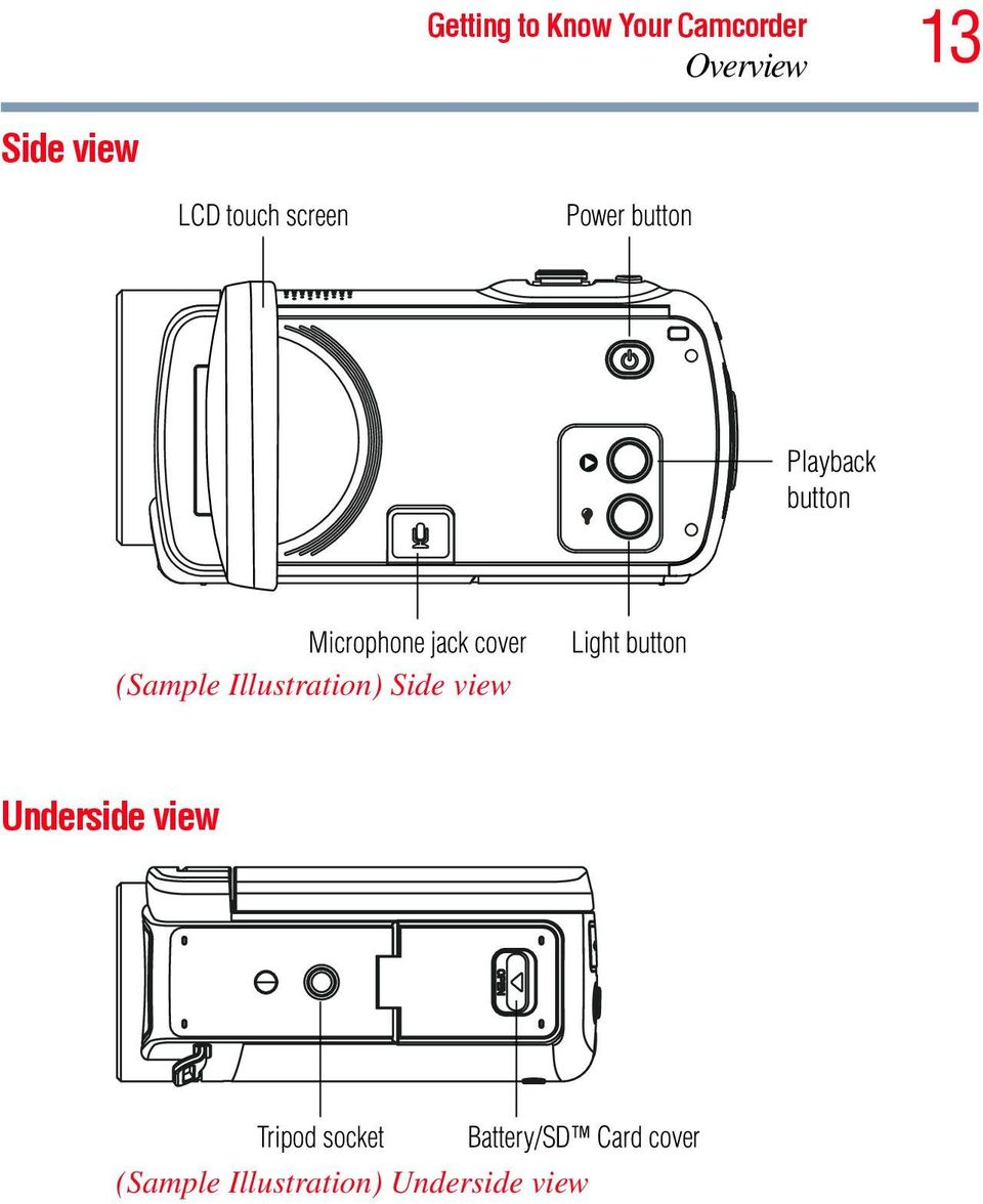 (Sample Illustration) Side view Light button Underside view