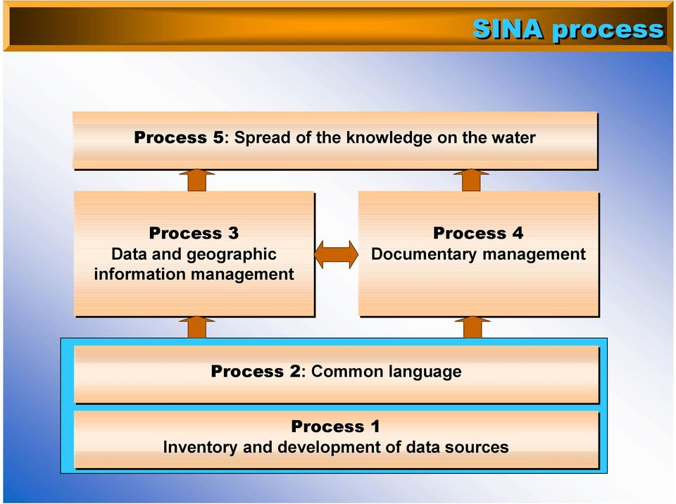 management Process 4 Documentary management Process 2: