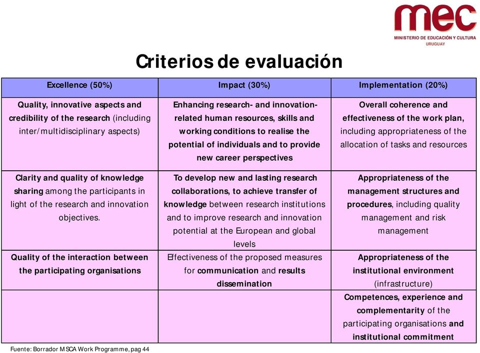 Quality of the interaction between the participating organisations Fuente: Borrador MSCA Work Programme, pag 44 Enhancing research- and innovationrelated human resources, skills and working