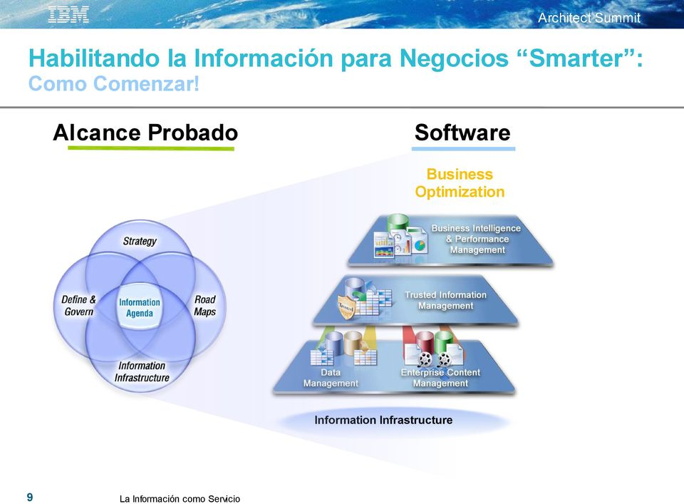 Alcance Probado Software Business