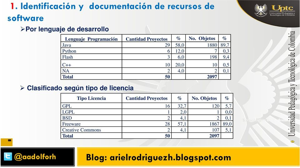 Objetos % Java 29 58,0 1880 89,7 Python 6 12,0 7 0,3 Flash 3 6,0 198 9,4 C++ 10 20,0 10 0,5 NA 2 4,0 2 0,1 Total 50