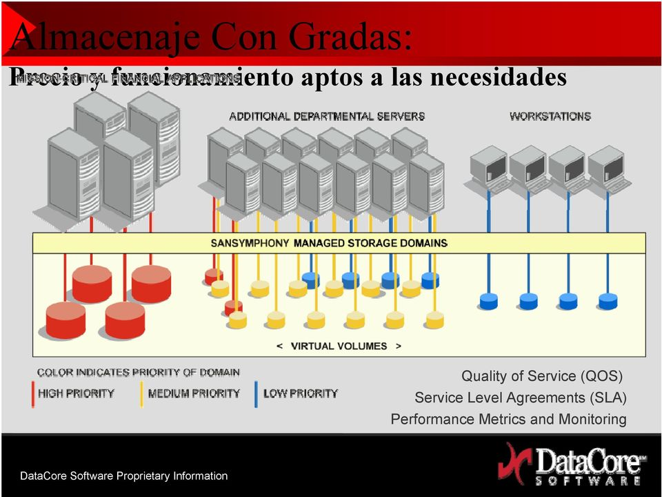 Quality of Service (QOS) Service Level