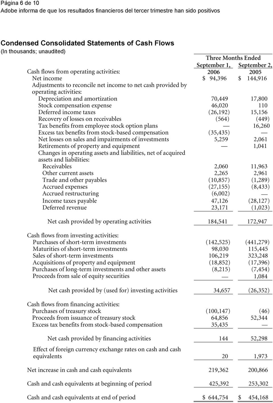 taxes (26,192) 15,156 Recovery of losses on receivables (564) (449) Tax benefits from employee stock option plans 16,260 Excess tax benefits from stock-based compensation (35,435) Net losses on sales