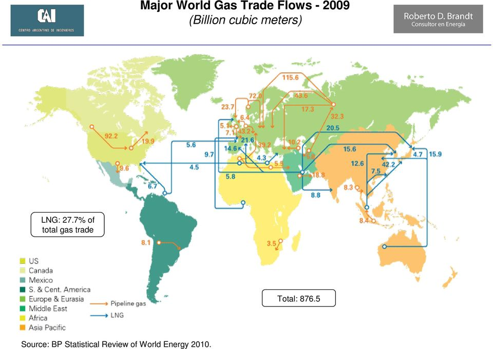 7% of total gas trade Total: 876.