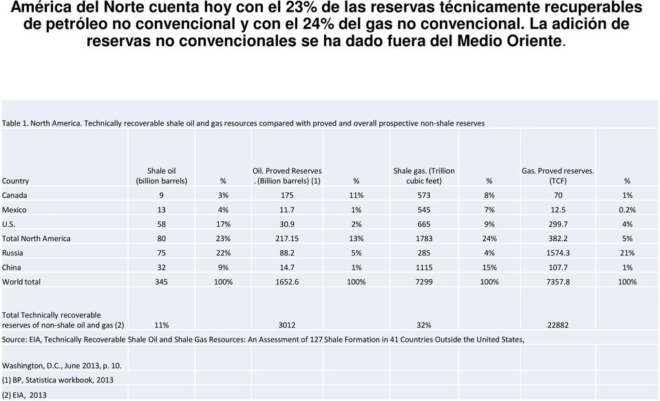 Technically recoverable shale oil and gas resources compared with proved and overall prospective non-shale reserves Country Shale oil (billion barrels) % Oil. Proved Reserves.
