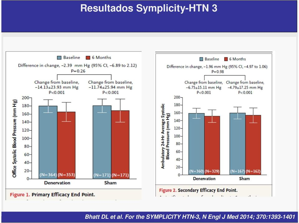 For the SYMPLICITY HTN-3,