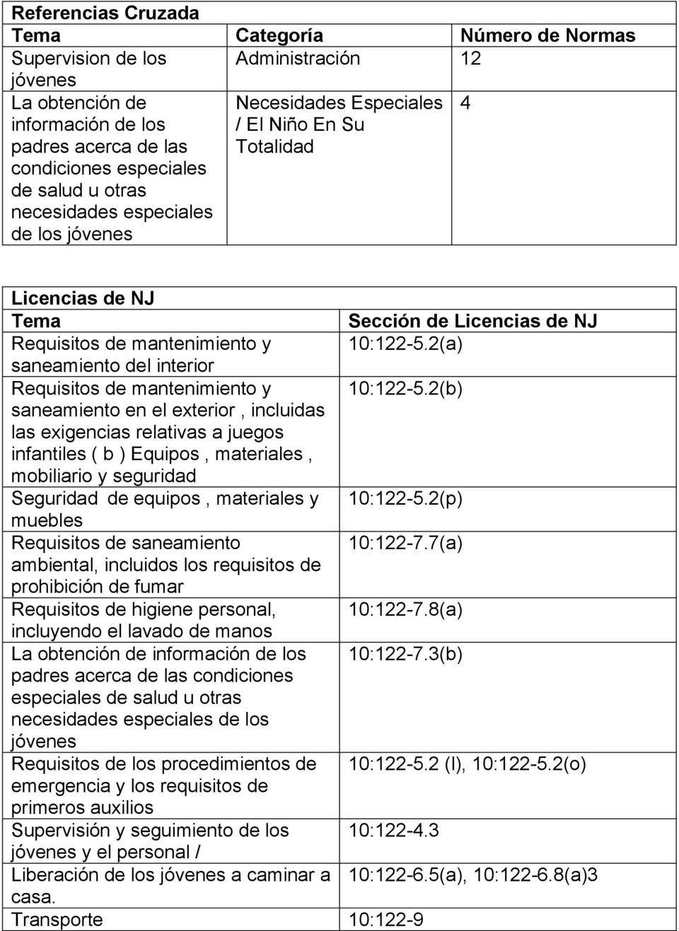 2(a) saneamiento del interior Requisitos de mantenimiento y 10:122-5.