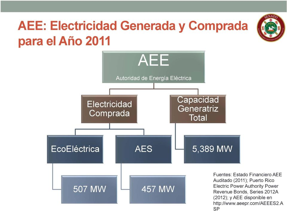 Fuentes: Estado Financiero AEE Auditado (2011); Puerto Rico Electric Power Authority