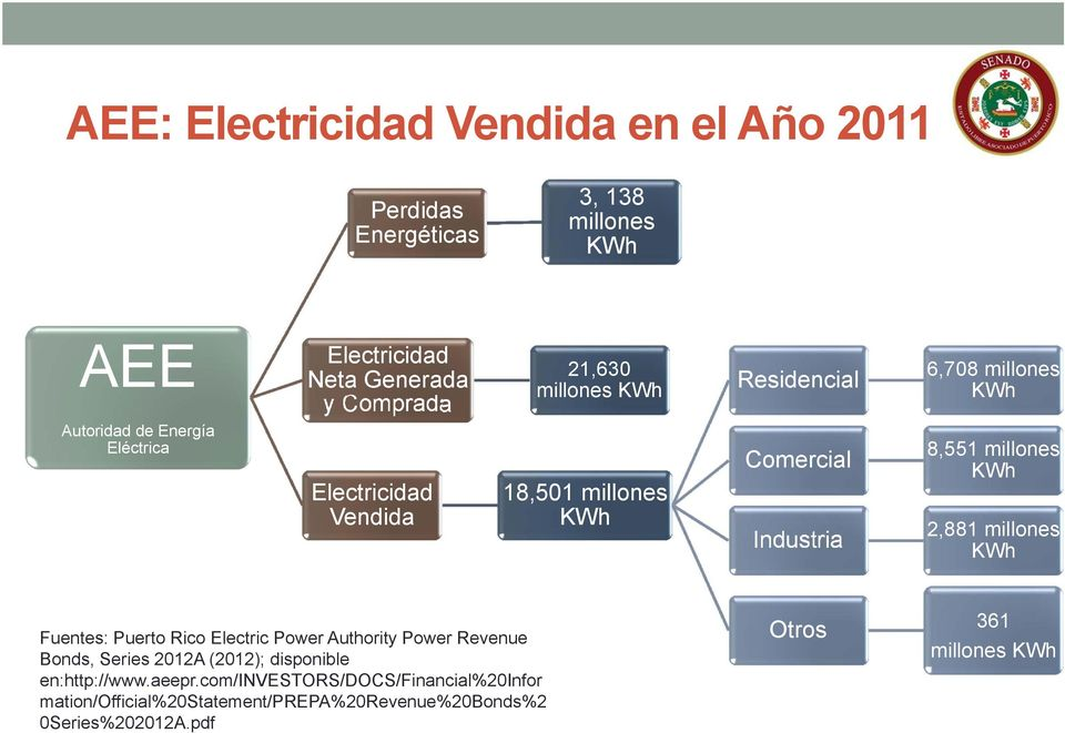 millones KWh 2,881 millones KWh Fuentes: Puerto Rico Electric Power Authority Power Revenue Bonds, Series 2012A (2012); disponible