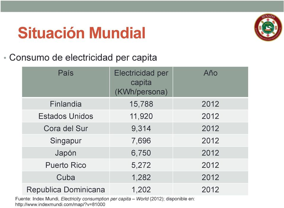 6,750 2012 Puerto Rico 5,272 2012 Cuba 1,282 2012 Republica Dominicana 1,202 2012 Fuente: Index