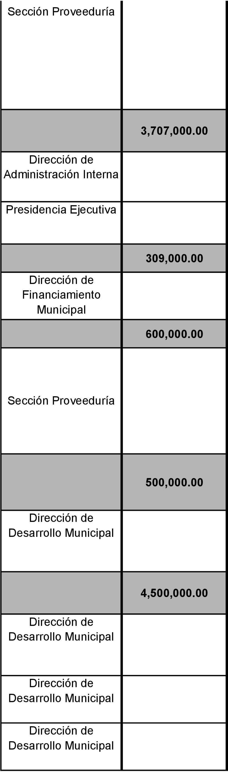 00 Financiamiento 600,000.
