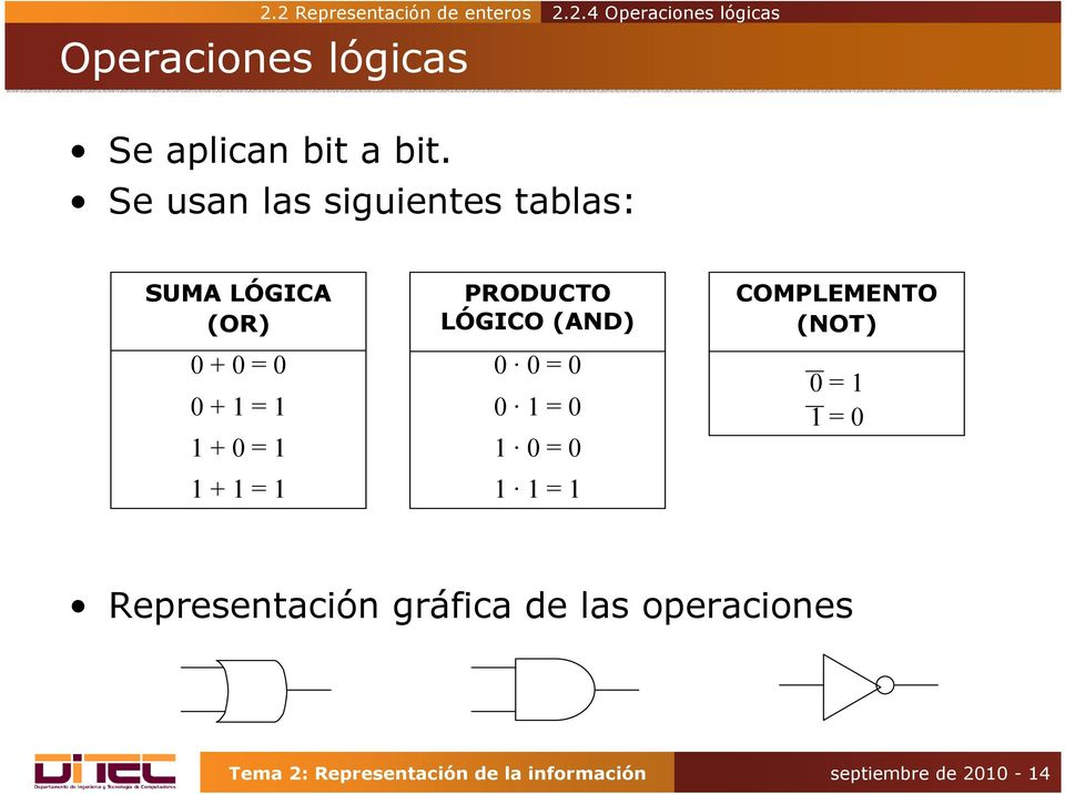 PRODUCTO LÓGICO (AND) 0 0 = 0 0 1 = 0 1 0 = 0 1 1 = 1 COMPLEMENTO (NOT) 0 = 1 1 = 0