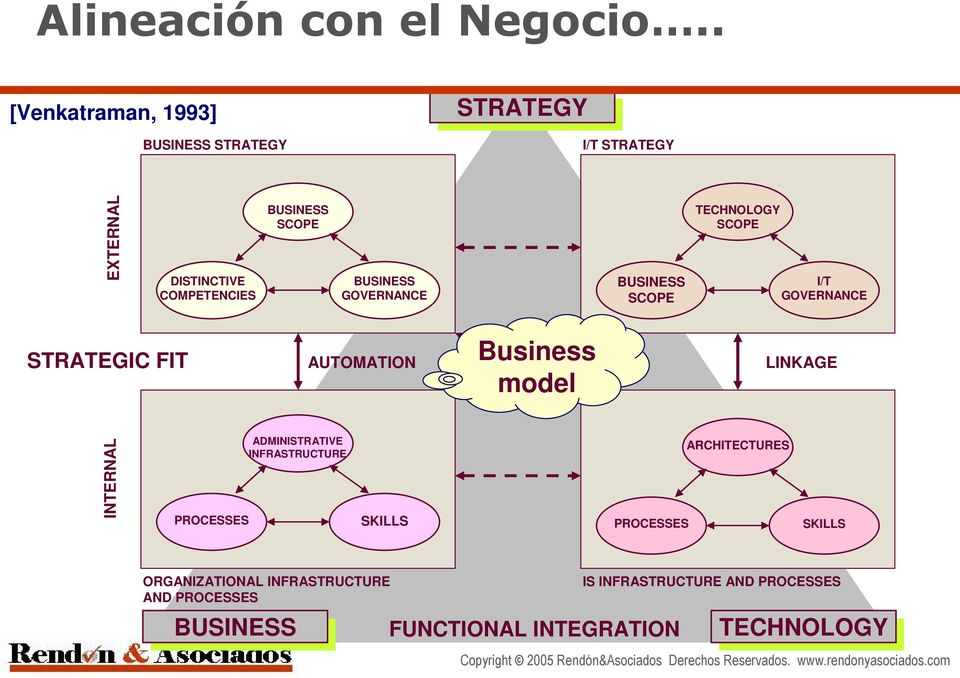 FIT AUTOMATION LINKAGE PROCESSES BUSINESS SCOPE ADMINISTRATIVE INFRASTRUCTURE BUSINESS GOVERNANCE SKILLS Business