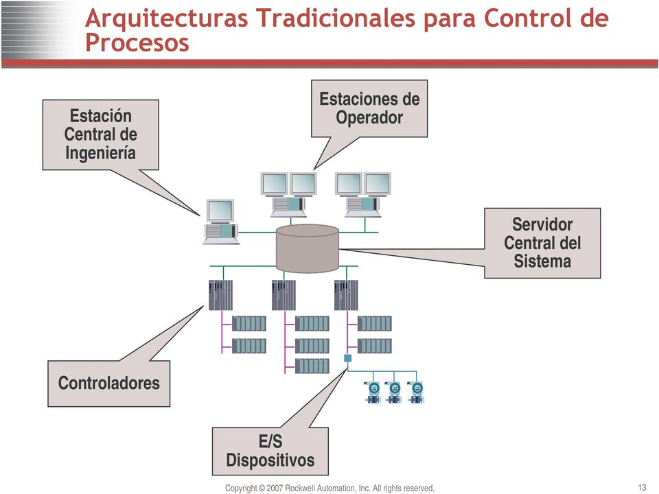 Controladores E/S Dispositivos Copyright