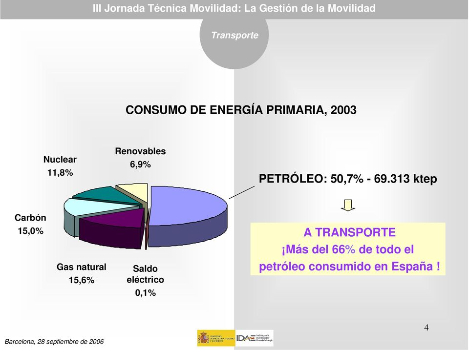 313 ktep Carbón 15,0% Gas natural 15,6% Saldo