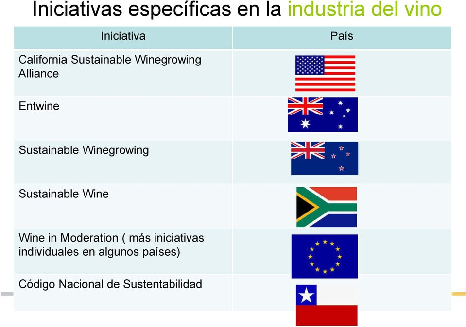 Winegrowing Sustainable Wine Wine in Moderation ( más iniciativas