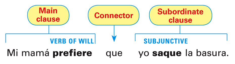 When the main clause contains an expression of will or influence, the subjunctive is required in the subordinate