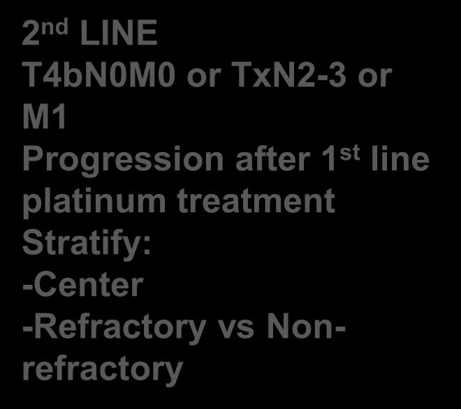 Stratify: -Center -Refractory vs Nonrefractory