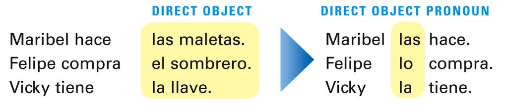 Direct object pronouns are words that replace direct object nouns.