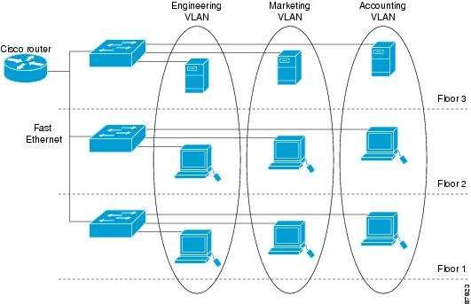 Figura 6 Virtual LAN network Fuente: (CISCO, 20