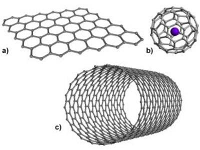 Structural diagrams of different types of nanostructures based on sp2-carbon: (a)