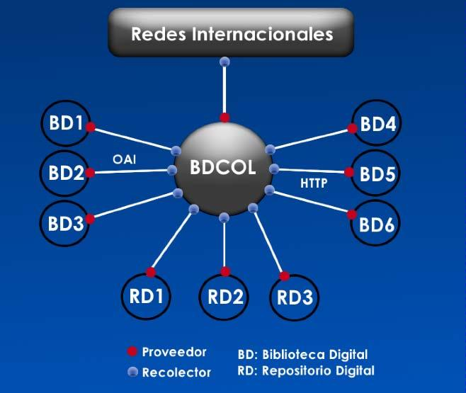 BDCOL - Red Integra repositorios y bibliotecas digitales.