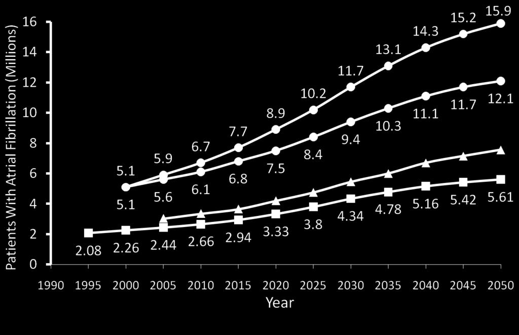 continued increase in the AF incidence) Olmsted County data, 2006
