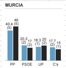 MURCIA 1.0.06 1.005.219 28.85 % % 1 2 5 6 Escaños PP 6 2.1.6,80 107222,0 71821,60 56116,20 28892,96 5710,80 5 PSOE 17 792.519,60 96259,80 2617,20 198129,90 15850,92 12086,60 2 UP 20 92.