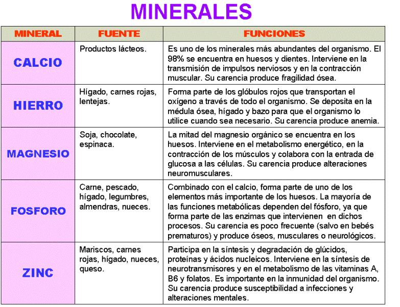 Minerales y Agua.