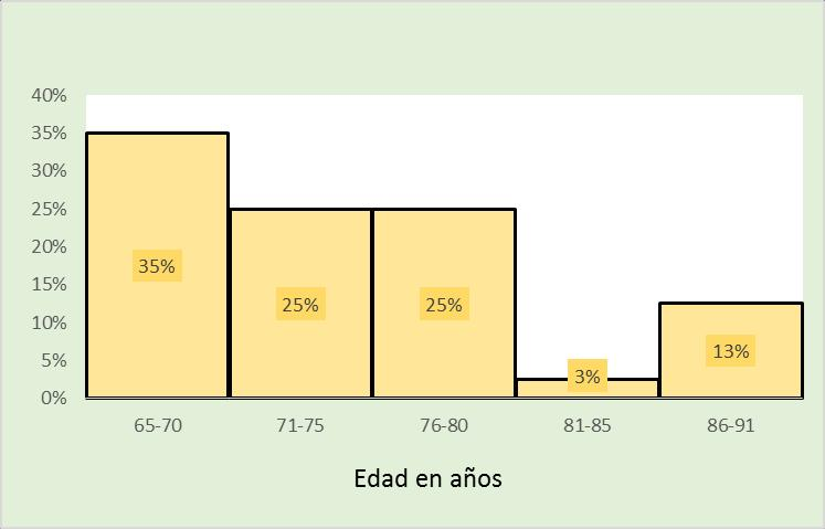 TABLA 2. DISTRIBUCIÓN POR EDADES.