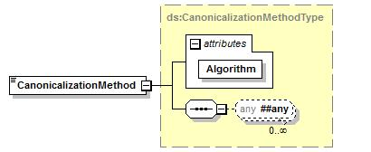 "<xs: value=""oz""> <xs:>onzas</xs:> <xs: value=""otros""> <xs:/> element CanonicalizationMethod namespace http://www.w3."