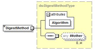 attributes Name Type Use Default Fixed Annotation Algorithm xs:anyuri required source <xs:element