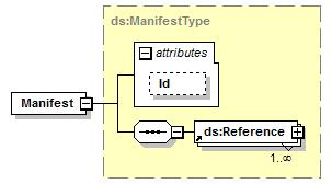 "source <xs:element name=""keyvalue"" type=""ds:keyvaluetype""/> element Manifest namespace http://www.w3."