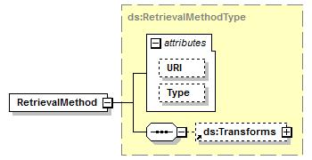 element RetrievalMethod namespace http://www.w3.