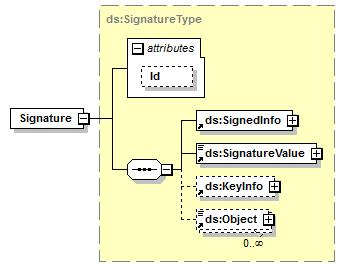element Signature namespace http://www.w3.