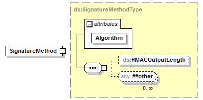 element NotaCreditoElectronica attributes Name Type Use Default Fixed Annotation Id xs:id optional source <xs:element