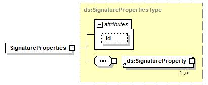 "attributes Name Type Use Default Fixed Annotation Algorithm xs:anyuri required source <xs:element name=""signaturemethod"" type=""ds:signaturemethodtype""/> element"