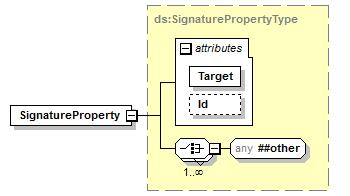 org/2000/09/xmldsig# type ds:signaturepropertiestype content complex children ds:signatureproperty attributes Name Type Use Default Fixed Annotation Id xs:id optional source