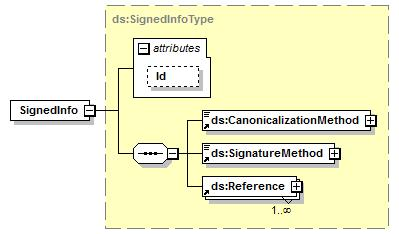 "<xs:element name=""signaturevalue"" type=""ds:signaturevaluetype""/> element SignedInfo namespace http://www.w3."