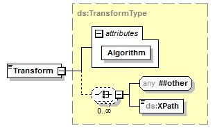 "name=""spkidata"" type=""ds:spkidatatype""/> element Transform namespace http://www.w3."