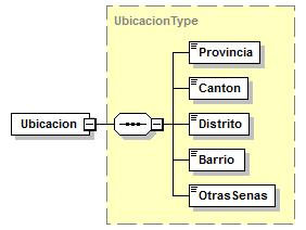 "type IdentificacionType content complex children Tipo Numero source <xs:element name=""identificacion"" type=""identificaciontype""/> element EmisorType/NombreComercial type restriction of xs:string"