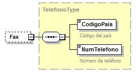 "type UbicacionType content complex children Provincia Canton Distrito Barrio OtrasSenas source <xs:element name=""ubicacion"" type=""ubicaciontype""/> element EmisorType/Telefono type TelefonoType minocc"