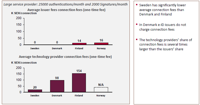 nordic e id market prices overview