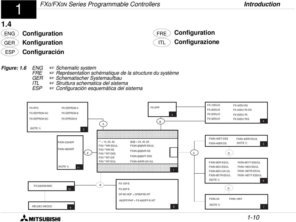 MELSEC-F HARDWARE MANUAL FX0/FX0N SERIES PROGRAMMABLE CONTROLLERS O ...