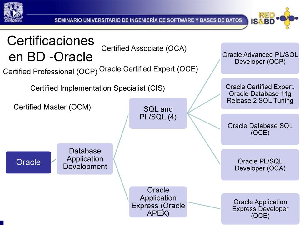 (OCP) Oracle Certified Expert, Oracle Database 11g Release 2 SQL Tuning Oracle Database SQL (OCE) Oracle Database