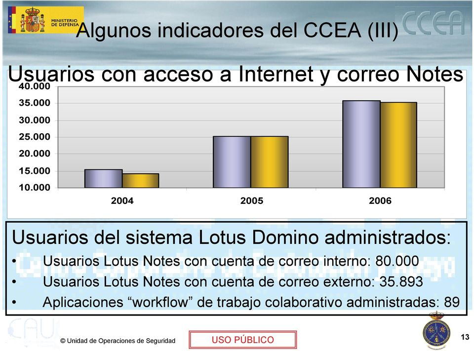 000 2004 2005 2006 Usuarios del sistema Lotus Domino administrados: Usuarios Lotus Notes con