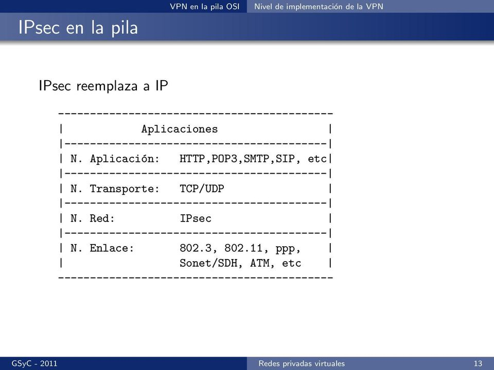 Aplicación: HTTP,POP3,SMTP,SIP, etc N. Transporte: TCP/UDP N. Red: IPsec N. Enlace: 802.